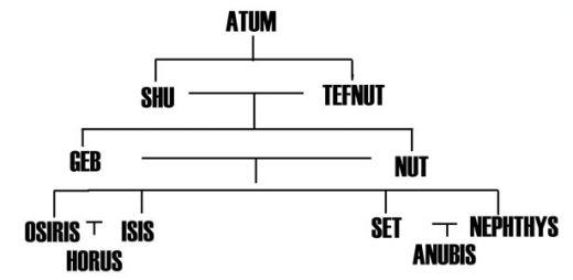 Nimrod Abraham The Pharaohs And Moses
